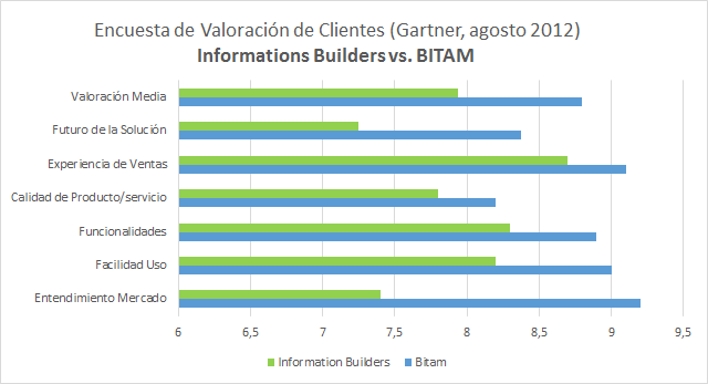 Comparativa BITAM vs.Informations Builderrs