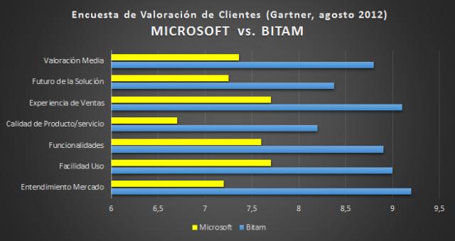 Comparativa BITAM vs. Microsoft