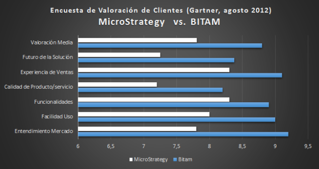 Comparativa BITAM vs. MicroStrategy