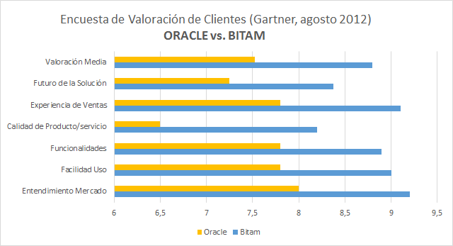 Comparativa BITAM vs. Oracle