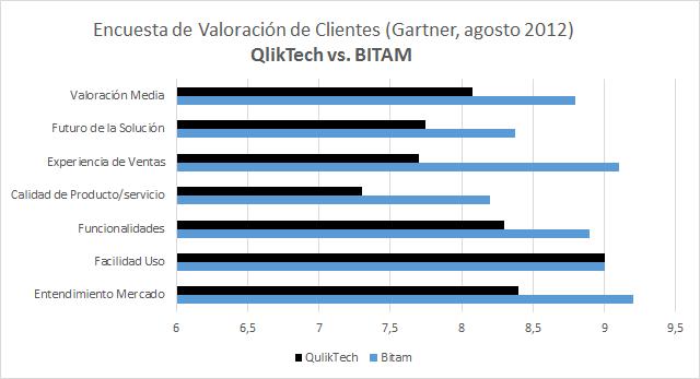 COmparativa BITAM vs. QlikTech