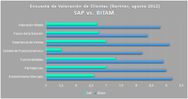 Comparativa BITAM vs. SAP