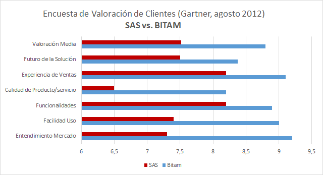 Comparativa BITAM vs. SAS
