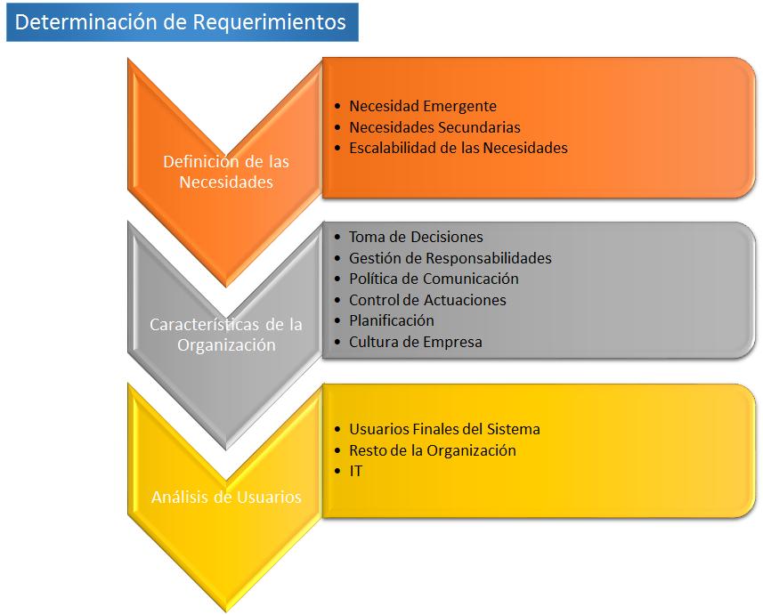 Metodología para el Diseño e Implantación de un Sistema de BI ...