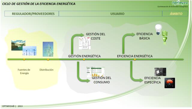 Ciclo de Gestion de la Eficiencia Energética