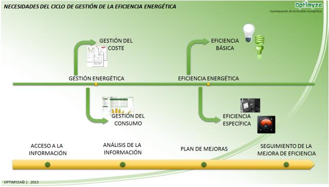 Necesidades Ciclo Gestion Eficiencia Energetica