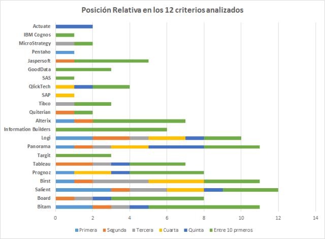 Vencedores en la Encuesta de Satisfacción de Clientes de Gartner 2013