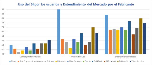 Las Empresas de BI frente a los Requerimientos del Mercado