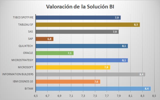 Valoración de las Soluciones de BI por los Usuarios