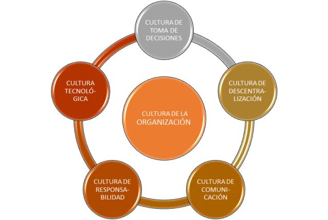 Componentes de la Cultura de la Organización