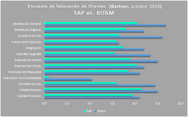 Los usuarios valoran a Bitam y SAP