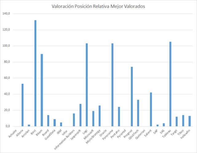 Las Solucioens BI mejor valoradas por los Usuarios