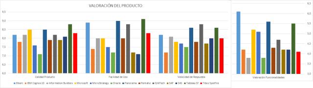 Como valoran los usarios los principales productos de BI