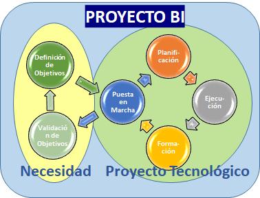 Segundo error en Proyectos BI