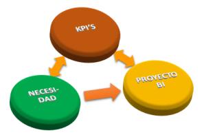 La medición en ProyectosBI