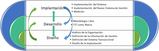Fases Metodología TopToTop