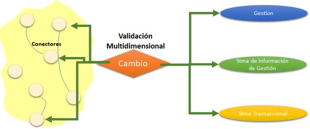 La Validación Multidimensional en TopToTop