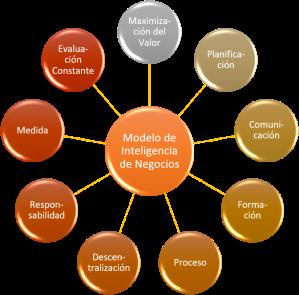 Un Modelo de Gestión Basado en la Información