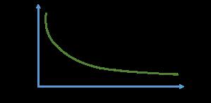 Tiempo Aprendizaje vs Aprendizaje previo.