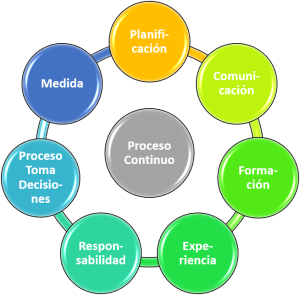Modelo de Gestión por Información