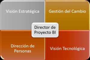 Qué diferencia a un buen Director de BI